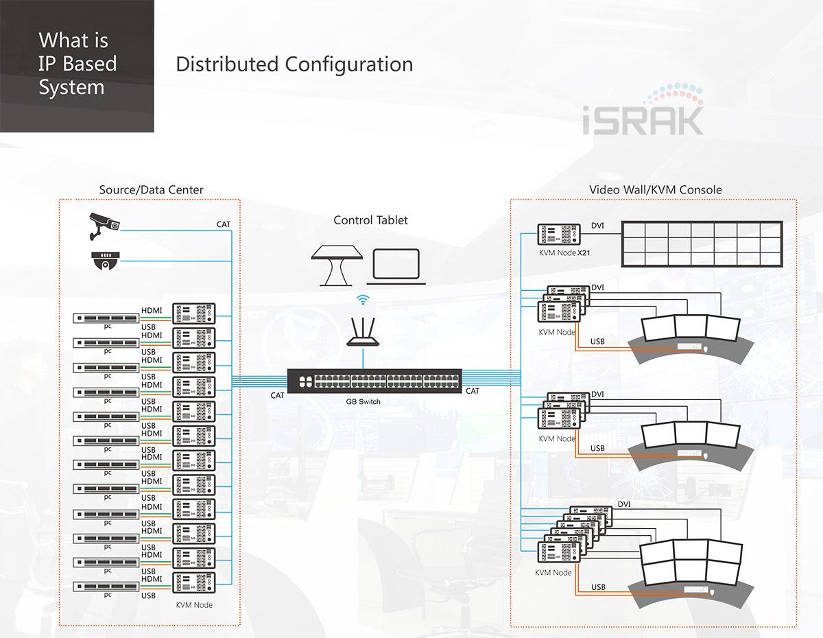 IP based Videowall System