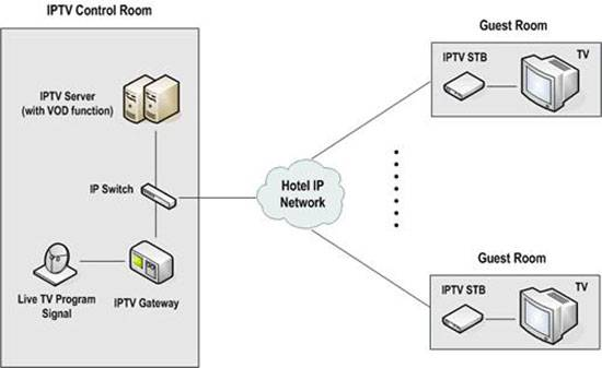 ip TV solution