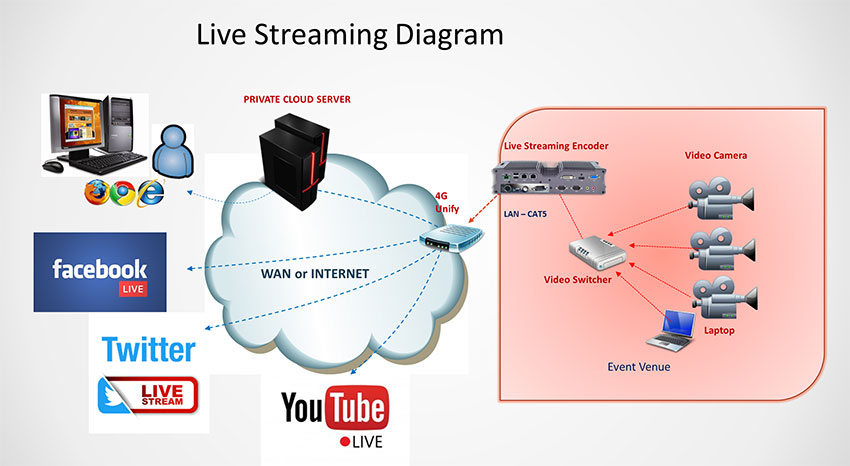 Live Video Streaming Service  U0026 Solution In Malaysia