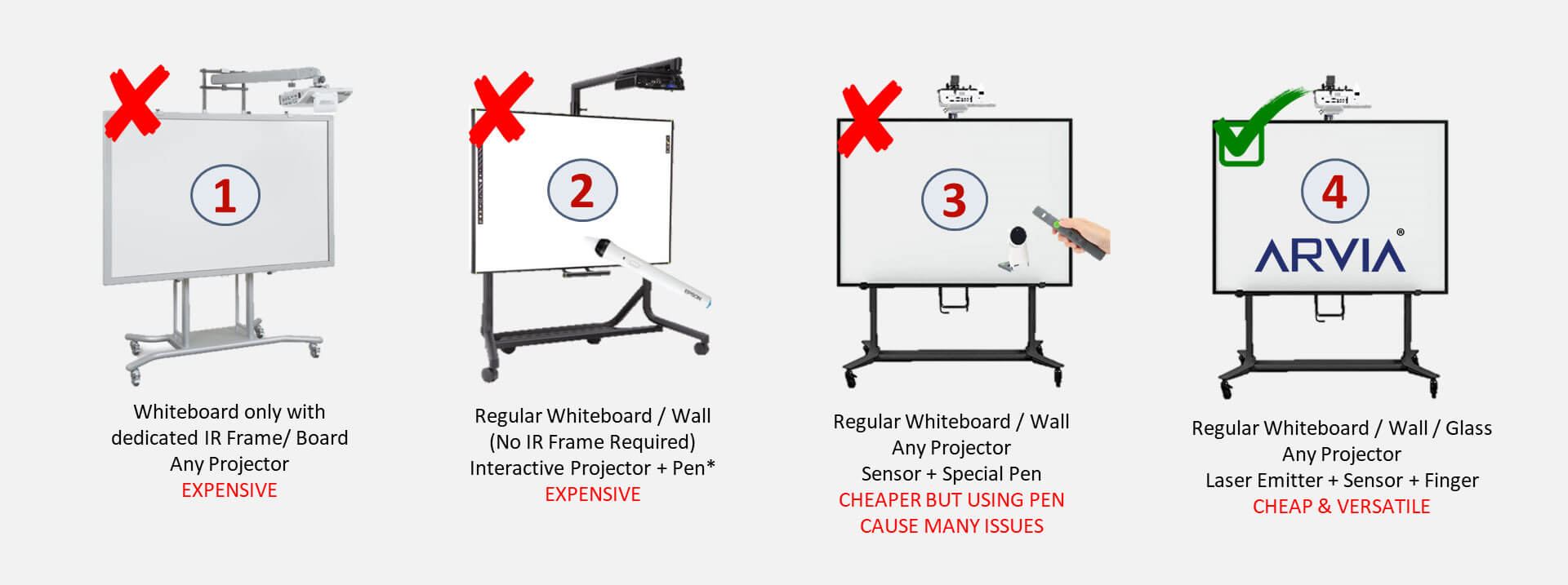 Type of Interactive Whiteboard
