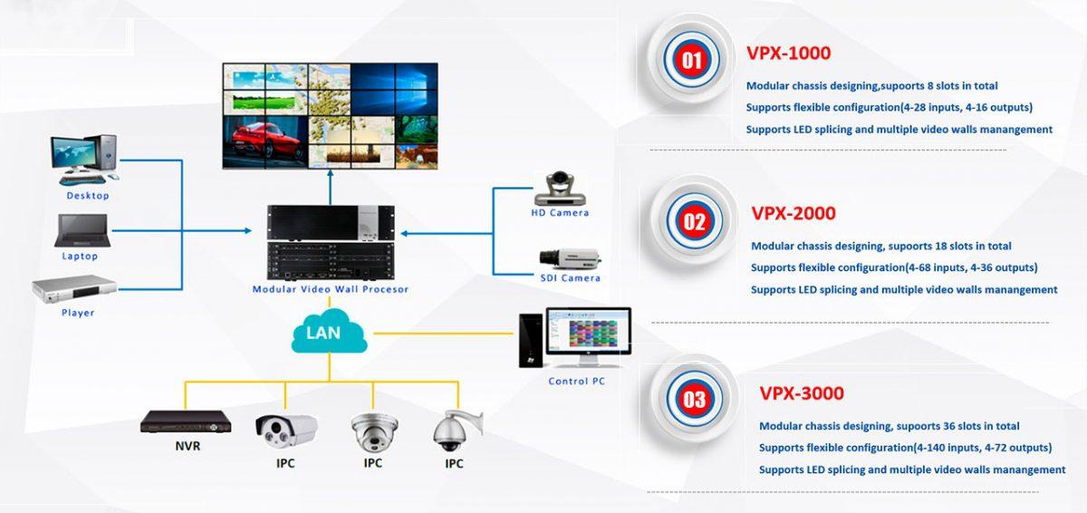 Modular videowall processor